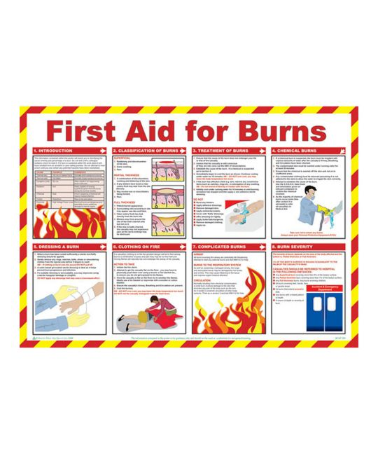 Click Medical First Aid For Burns Poster